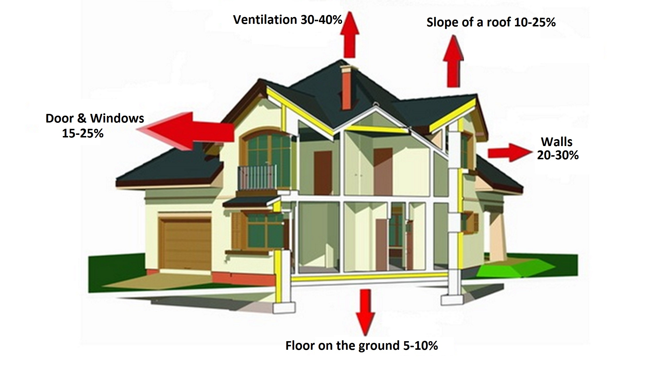 Thermal Calculations And Energy Balance Of The Building